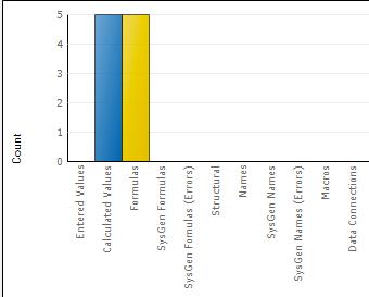 gráfico de cambios