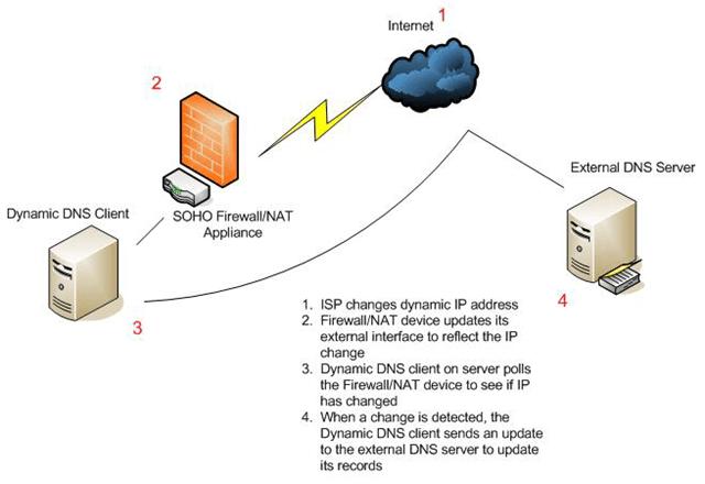 Cómo pasar todo el tráfico de iPhone a través de una VPN cifrada