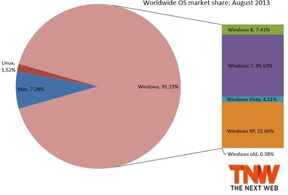 Por qué ya no debería utilizar Windows XP