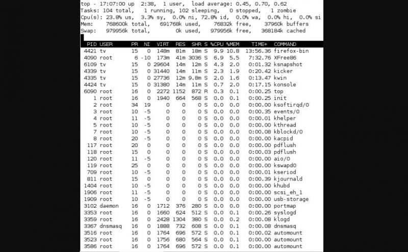 Solución de problemas de uso elevado de CPU en Linux