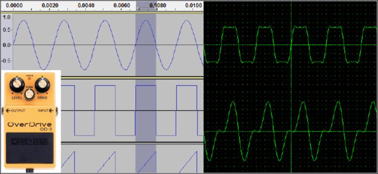 ¿Cómo funcionan la distorsión y el overdrive de la guitarra?