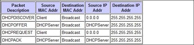 ¿Cuál es la diferencia entre 127.0.0.1 y 0.0.0.0?