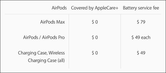 Precios del servicio de batería de Apple para AirPods